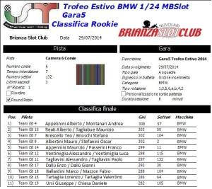 Gara5 Trofeo Estivo BMW Rookie 2014