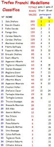 Classifica Trofeo Franchi Modellismo 14