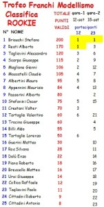 Classifica Trofeo Franchi Modellismo Rookie 14