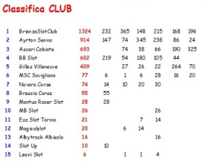 Classifica Finale Trofeo Itinerante Club 2014