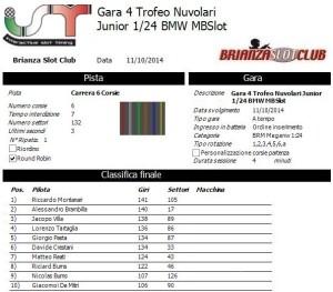 Gara4 Trofeo Nuvolari Junior 14