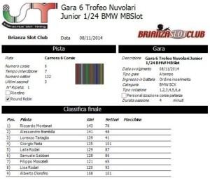 Gara6 Trofeo Nuvolari Junior 14