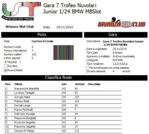 Gara7 Trofeo Nuvolari Junior 14