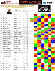 Gara2 Trofeo Itinerante Cantù 2015