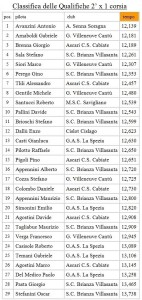 Gara2 Trofeo Itinerante Qualifiche Cantù 2015