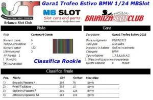 Gara1 Trofeo Estivo BMW Rookie 2015