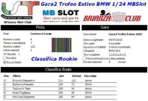 Gara2 Trofeo Estivo BMW Rookie 2015