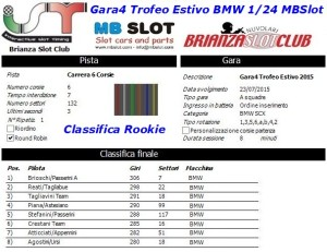 Gara4 Trofeo Estivo BMW Rookie 2015