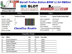 Gara5 Trofeo Estivo BMW Rookie 2015