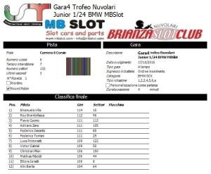 Gara4 Trofeo Nuvolari Junior 15