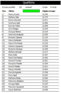 Gara6 Trofeo Itinerante NFS Qualifiche 15