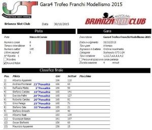 Gara4 Trofeo Franchi 15