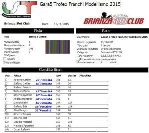 Gara5 Trofeo Franchi 15