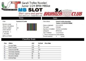 Gara5 Trofeo Nuvolari Junior 15