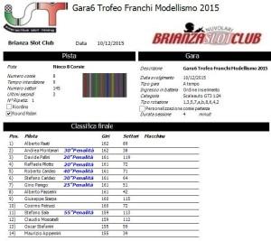 Gara6 Trofeo Franchi 15