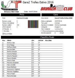 Gara2 Trofeo Estivo 2016