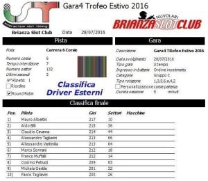 Gara4 Trofeo Estivo Driver Esterni 2016