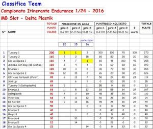 classifica-team-tecnico-campionato-itinerante3-1-24
