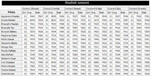 Gara3 Trofeo Corsie Fisse Ford C100 GV 17