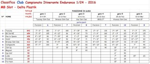 Classifica Club Campionato Itinerante5 1-24 (1)