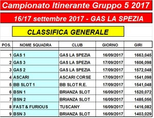 Classifica Gara3 Trofeo Itinerante Endurance GR5 GAS - 2017