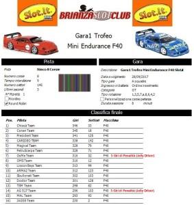 Gara1 Trofeo Mini Endurance F40 Aaaoluta