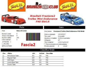 Gara2 Trofeo Mini Endurance F40 Fascia2
