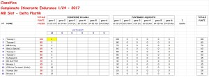 Classifica Itinerante MB 1-24 Team