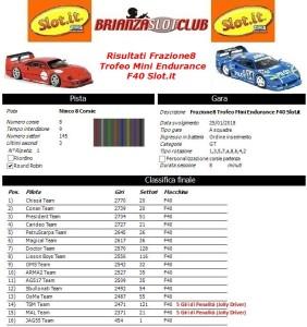 Gara8 Trofeo Mini Endurance F40