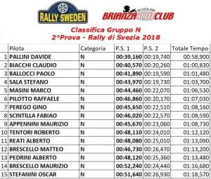 Gara2 Rally Gruppo N Svezia 1.18