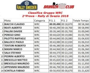 Gara2 Rally Gruppo WRC Svezia 3.18