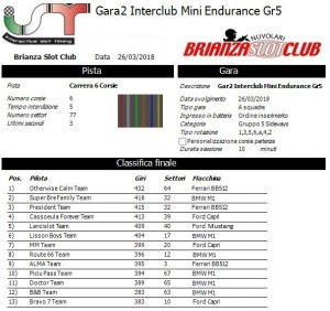 Gara3 Trofeo Interclub Gr5 18