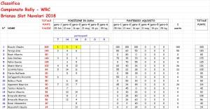Classifica WRC 3