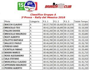 Gara3 Rally 2 Gruppo A Messico 18