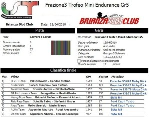 Gara3 Trofeo Mini Endurance Gr5 18
