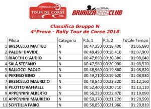 Gara4 Rally 1 Gruppo N Tour de Corse 18