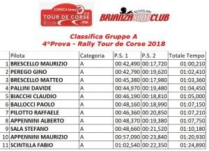 Gara4 Rally 2 Gruppo A Tour de Corse 18