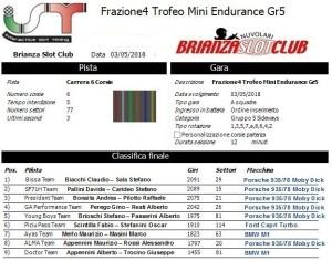 Gara4 Trofeo Mini Endurance Gr5 18