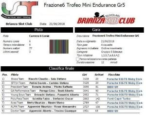 Gara6 Trofeo Mini Endurance Gr5 18