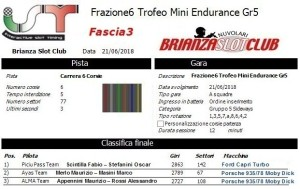 Gara6 Trofeo Mini Endurance Gr5 Fascia3 18