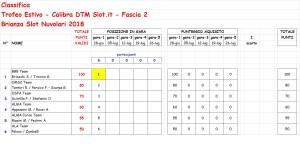 Trofeo Estivo Fascia 2