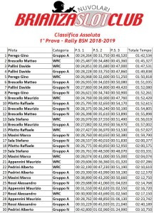 Gara1 Rally Assoluta 2018-2019