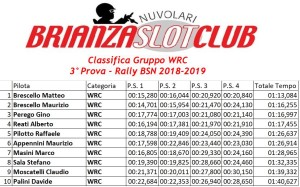 Gara3 Rally Gruppo WRC 2018-2019